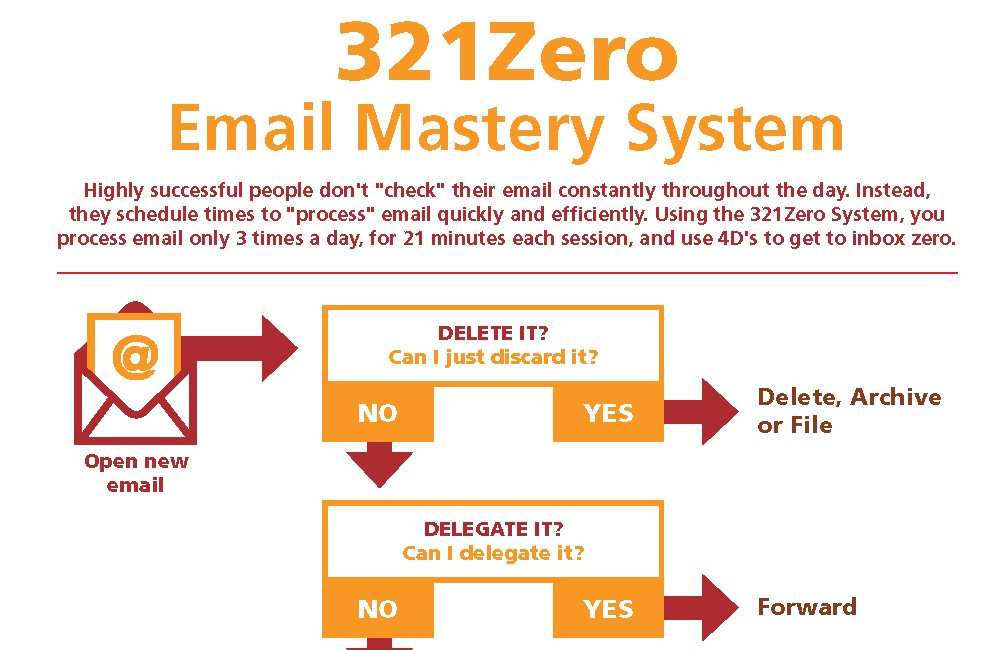 321Zero Email Mastery System (Free Download)